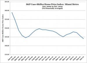 S&P Case-Shiller Home Price Index -- Miami -- Jan. 2009 to Oct. 2010 (NSA)