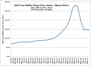 S&P Case-Shiller Home Price Index -- Miami -- Nov. 2010 (NSA)