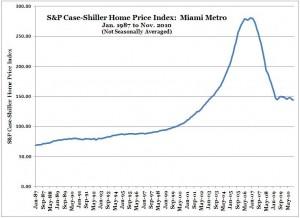 S&P Case-Shiller Home Price Index -- Miami -- Nov. 2010 (NSA)
