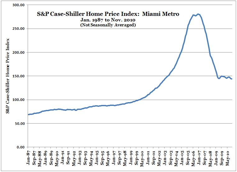 Major Case-Shiller Home Price Index Indicators