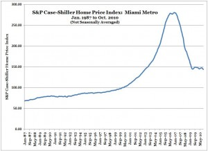 S&P Case-Shiller Home Price Index -- Miami -- Oct. 2010 (NSA)