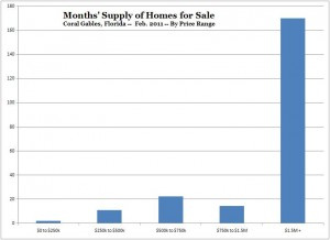 Months Supply of Homes for Sale -- Coral Gables -- Feb. 2011 (Chart, Graph)