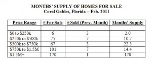 Months Supply of Homes for Sale -- Coral Gables Real Estate -- Feb. 2011