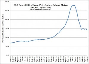 S&P Case-Shiller Home Price Index -- Miami -- Jan. 2011 (NSA)