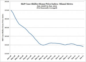 S&P Case-Shiller Home Price Index -- Miami -- Jan. 2011 (NSA) (beginining Jan. 2008)
