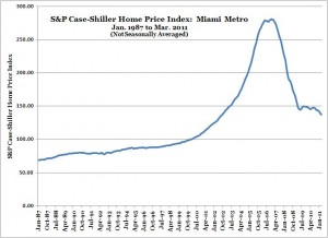 S&P Case-Shiller Home Price Index -- Miami -- Mar. 2011 (NSA)