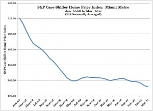S&P Case-Shiller Home Price Index -- Miami -- Mar. 2011 (NSA) (from Jan. 2008)