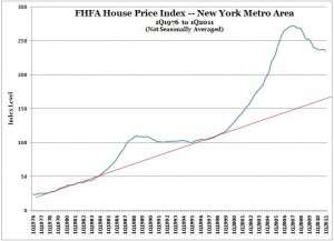 FHFA House Price Index -- New York MSA -- 1Q1976 to 1Q2011 (NSA) -- with trend line