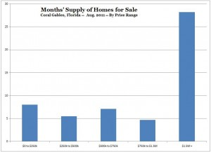 Months Supply of Homes for Sale -- Coral Gables -- Aug. 2011 (Chart, Graph)
