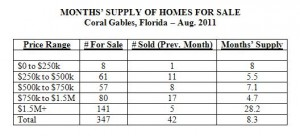 Months Supply of Homes for Sale -- Coral Gables Real Estate -- Aug 2011 (Table)