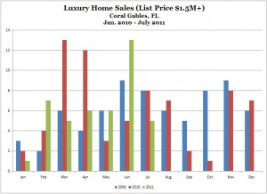 Months Supply of Homes for Sale -- Luxury Homes -- Coral Gables -- Jan 2009 to July 2011 (Chart, Graph)