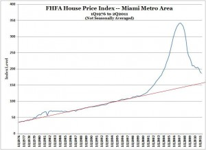 FHFA House Price Index -- Miami MSA -- 1Q1976 to 2Q2011 (NSA) -- with trend line