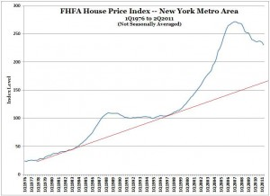 FHFA House Price Index -- New York MSA -- 1Q1976 to 2Q2011 (NSA) -- with trend line