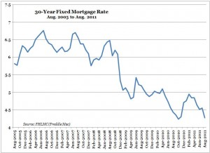 Mortgage Rates -- 30-Year Fixed -- August 2005 to August 2011
