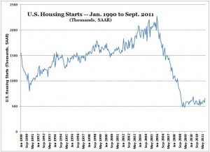 Housing Starts -- Chart -- Jan 1990 to Sept 2011