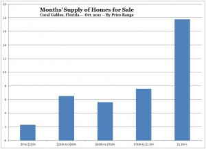 Months Supply of Homes for Sale -- Coral Gables -- Oct 2011 (Chart, Graph)
