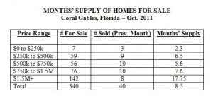 Months Supply of Homes for Sale -- Coral Gables Real Estate -- Oct 2011 (Table)