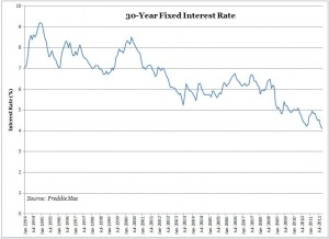 30-Year Fixed Interest Rate (Freddie Mac)