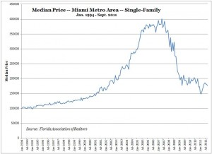 Miami Real Estate -- Median Price -- Single-Family Homes (Jan 1994 to Sept 2011)