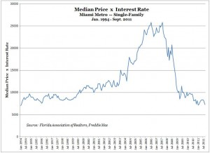 Miami Real Estate -- Median Price x Interest Rate (Jan 1994 to Sept 2011)
