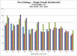 New Listings -- Single-Family -- Coral Gables -- January 2008 to November 2011