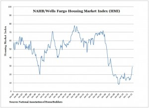 NAHB Housing Market Index (HMI) -- Chart, Graph -- February 2012