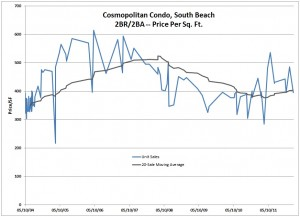 Cosmopolitan -- South Beach -- Sales History -- By Date -- with Moving Average