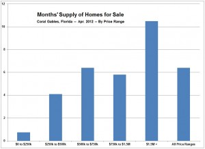 Months Supply of Homes for Sale -- Coral Gables, FL -- April 2012 (Chart, Graph)