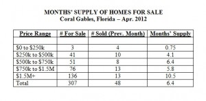 Months Supply of Homes for Sale -- Coral Gables, FL -- April 2012 (Table)
