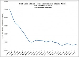 S&P Case-Shiller Home Price Index -- Miami -- Feb 2012 (from Jan 2008) (Chart, Graph)