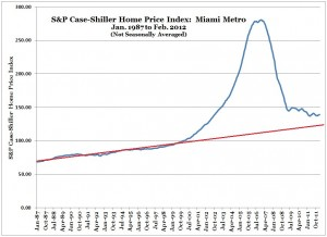 S&P Case-Shiller Home Price Index -- Miami -- Feb 2012 (with trend line) (Chart, Graph)