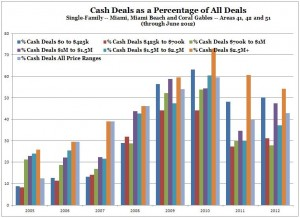 Miami and Coral Gables Real Estate -- Cash Deals -- Percent of All Transactions (2005 to 2012)