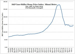 S&P Case-Shiller Home Price Index -- Miami -- June 2012 (Chart, Graph)
