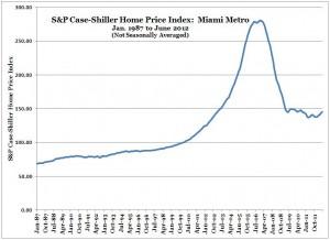 S&P Case-Shiller Home Price Index -- Miami -- June 2012 (Chart, Graph)