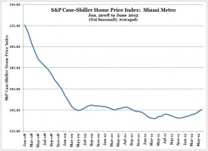 S&P Case-Shiller Home Price Index -- Miami -- June 2012 (from Jan 2008) (Chart, Graph)