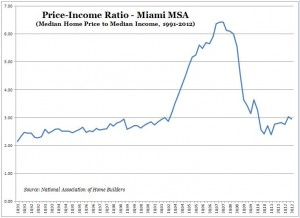 Price-Income Ratio (NAHB) -- Miami -- Chart, Graph -- 1991-2012