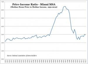 Price-Income Ratio (NAHB) -- Miami -- Chart, Graph -- 1991-2012