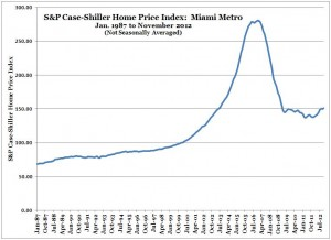 S&P Case-Shiller Home Price Index -- Miami -- Nov 2012 (Chart, Graph)