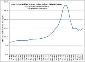 S&P Case-Shiller Home Price Index -- Miami -- Nov 2012 (Chart, Graph)