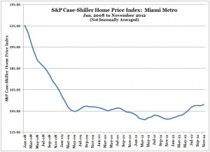 S&P Case-Shiller Home Price Index -- Miami -- Nov 2012 (from Jan 2008) (Chart, Graph)