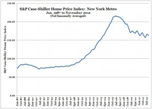 S&P Case-Shiller Home Price Index -- New York -- Nov 2012 (Chart, Graph)