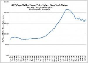 S&P Case-Shiller Home Price Index -- New York -- Nov 2012 (Chart, Graph)