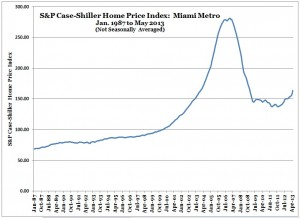 S&P Case-Shiller Home Price Index -- Miami -- May 2013 (Chart, Graph)