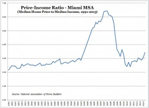 Price-Income Ratio (NAHB) -- Miami -- Chart, Graph -- 1991-2013