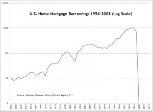 Fed Flow of Funds Z1 -- Mortgage Borrowing -- 1956-2008 (Log Scale) -- Chart, Graph