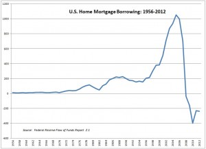 Fed Flow of Funds Z1 -- Mortgage Borrowing -- 1956-2012 -- Chart, Graph