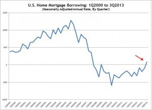 Fed Flow of Funds Z1 -- Mortgage Borrowing -- 1Q2000 to 3Q2013 -- Chart, Graph